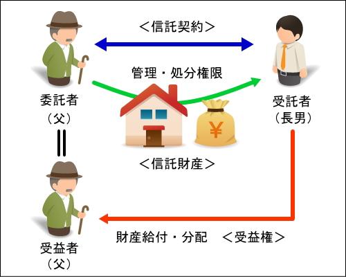 家族信託関係図