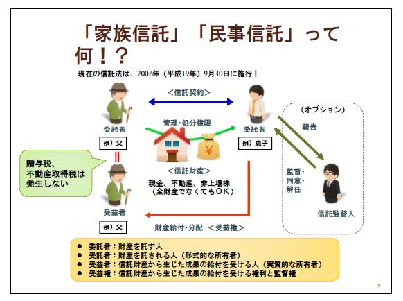 家族信託図