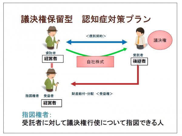 keieisha-sintaku-plan-05