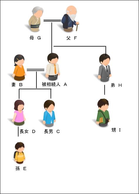 souzoku-kankeizu-ko-oya-kyoudai2