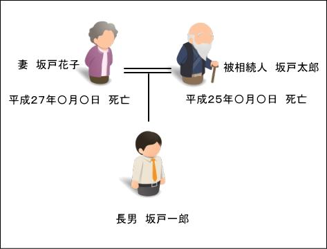 相続関係説明図