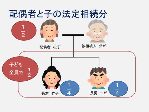 配偶者と子の法定相続分